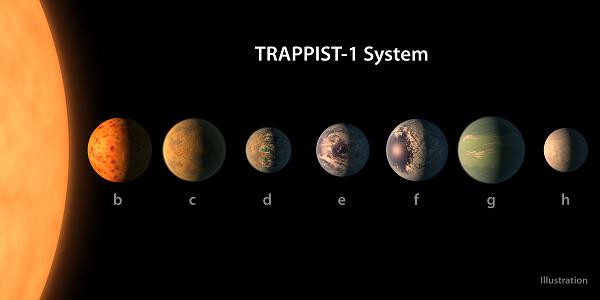 Рядом с Солнечной системой нашли 7 двойников Земли